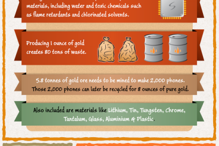 The Rise of Smartphone Recycling Infographic