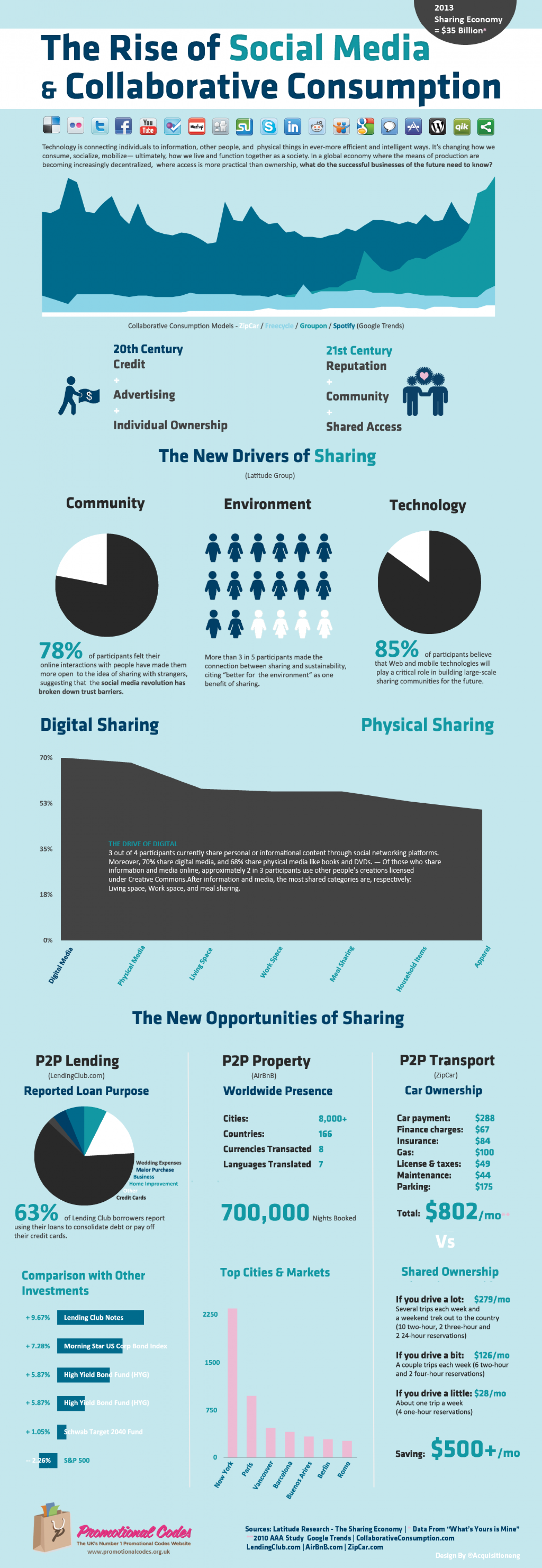 The Rise of Social Media & Collaborative Consumption Infographic