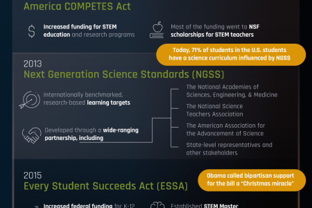 The Rise of STEM in Schools Infographic