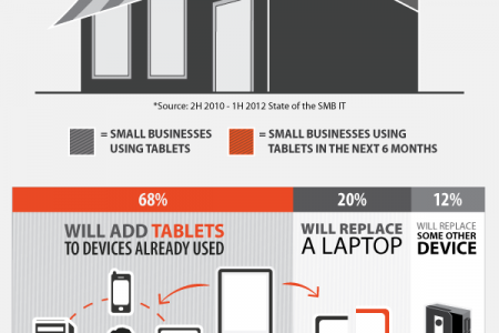 The Rise of Tablets in Small Businesses Infographic
