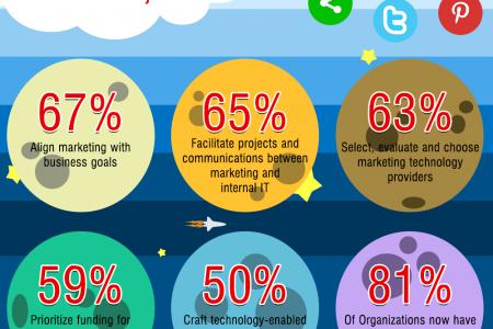 The Rise of The Chief Marketing Technologist Infographic
