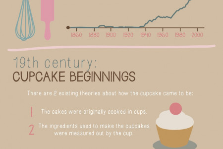 The Rise of the Cupcake Infographic