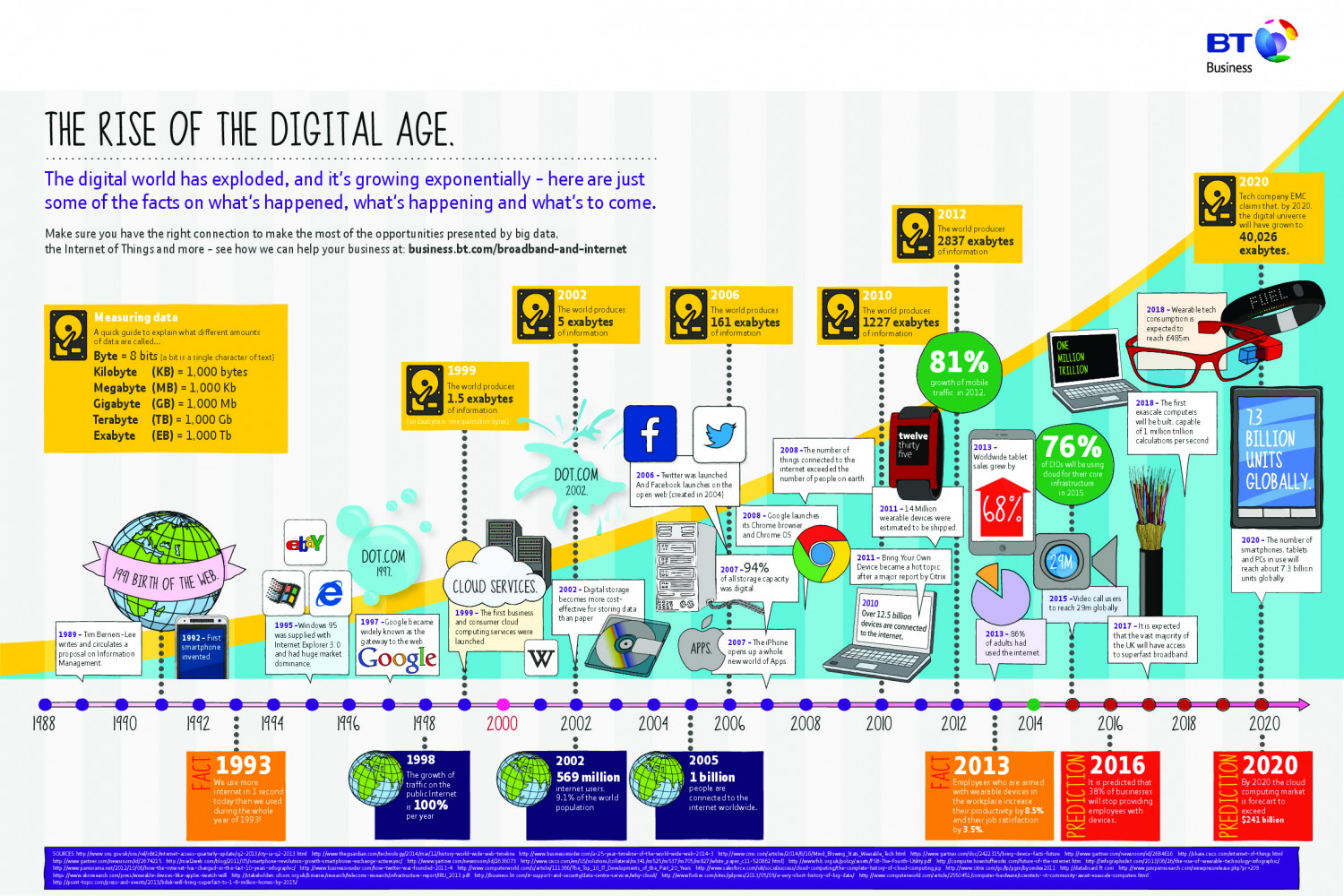 The Rise of the Digital Age - BT Business Infographic