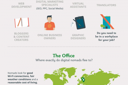 The Rise Of The Digital Nomad Infographic