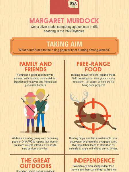 The Rise of the Female Hunter  Infographic