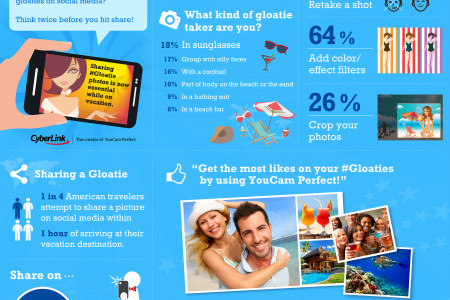 The Rise of the #Gloatie Infographic