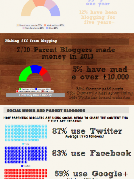 The Rise of the Parent Bloggers Infographic