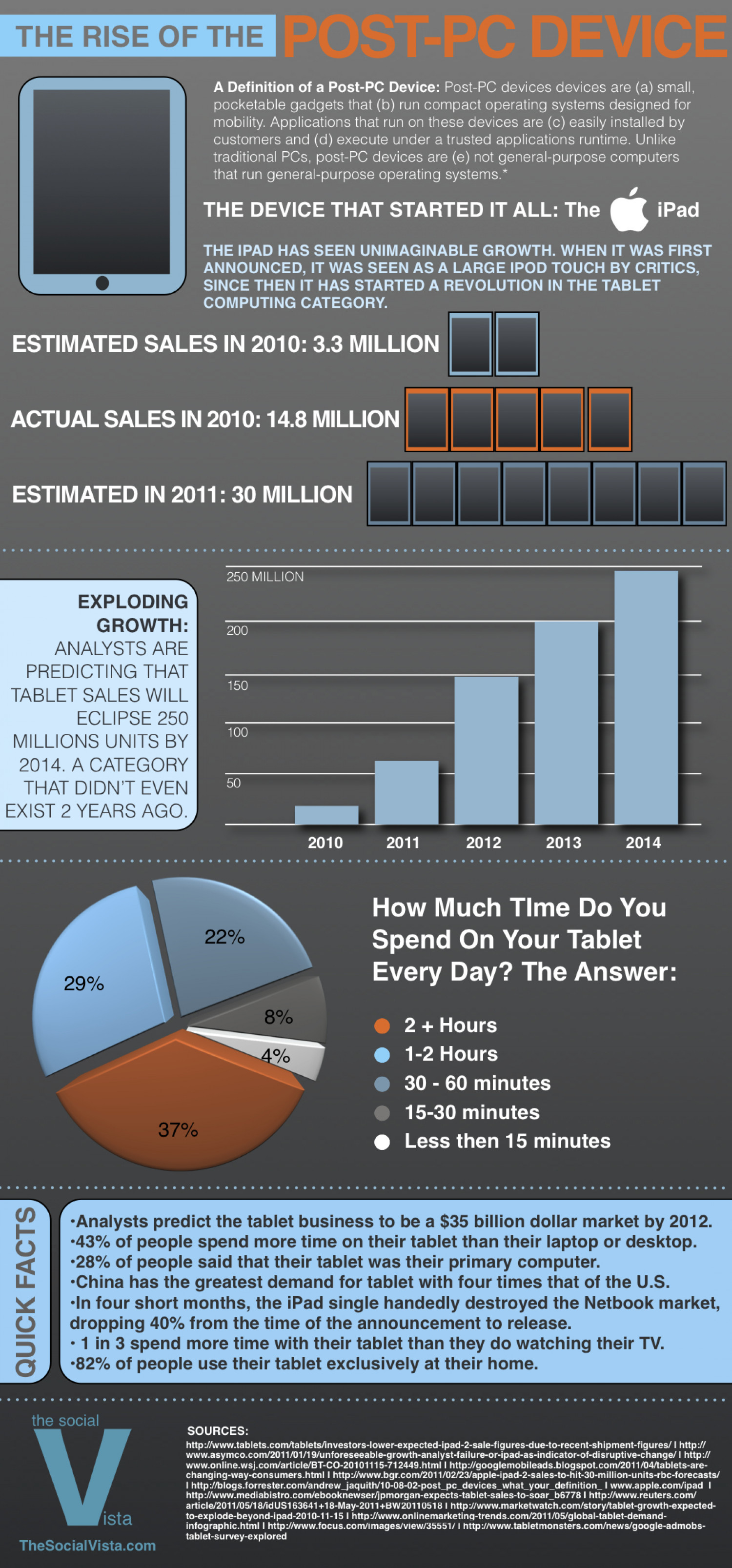 The Rise of the Post PC Device  Infographic