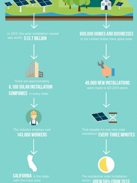The Rise Of The Solar Installation Market Infographic
