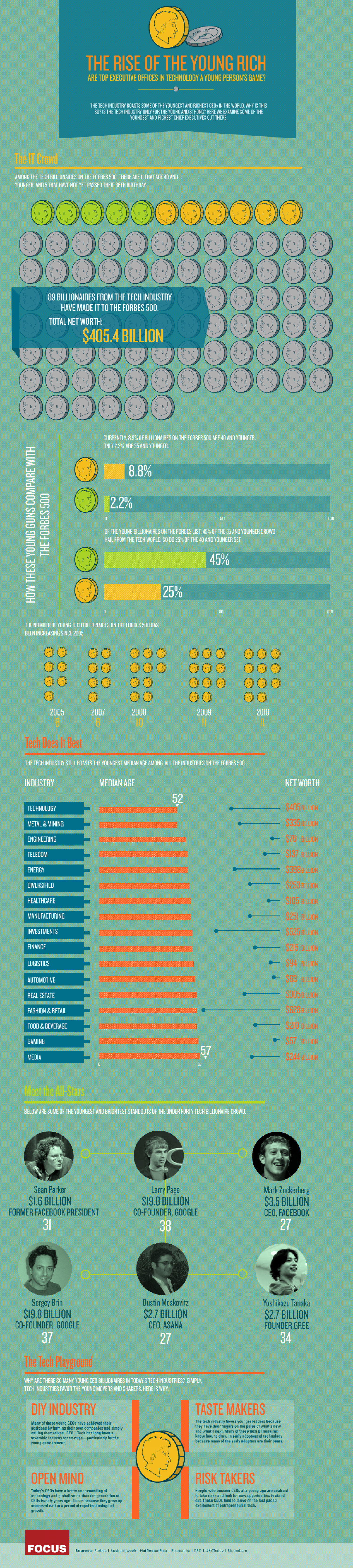 The Rise of the Young Rich Infographic