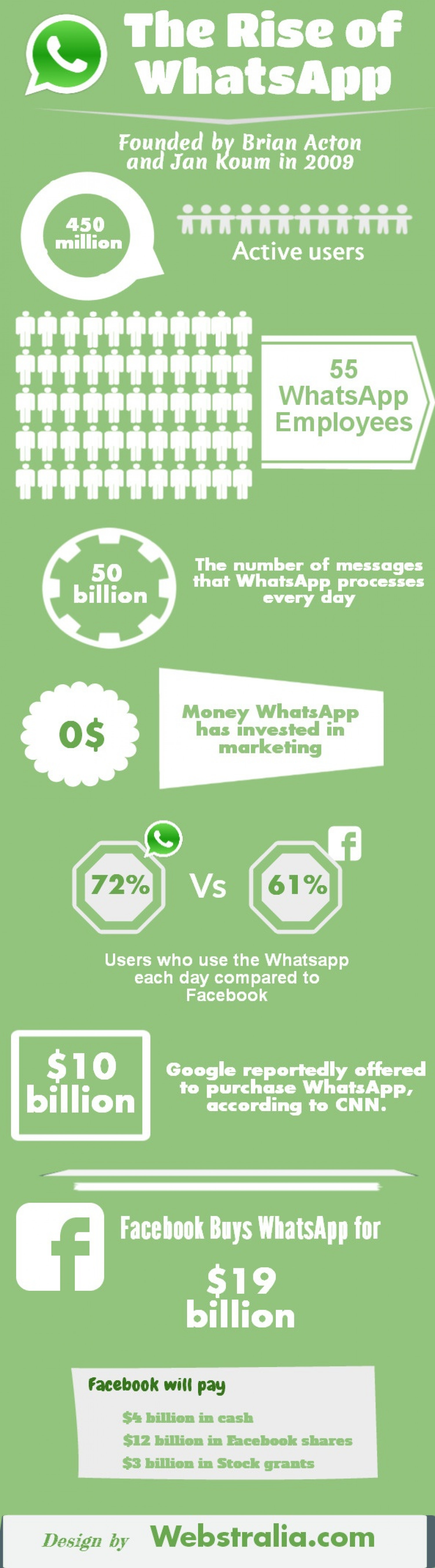 The Rise of WhatsApp - Infographic Infographic