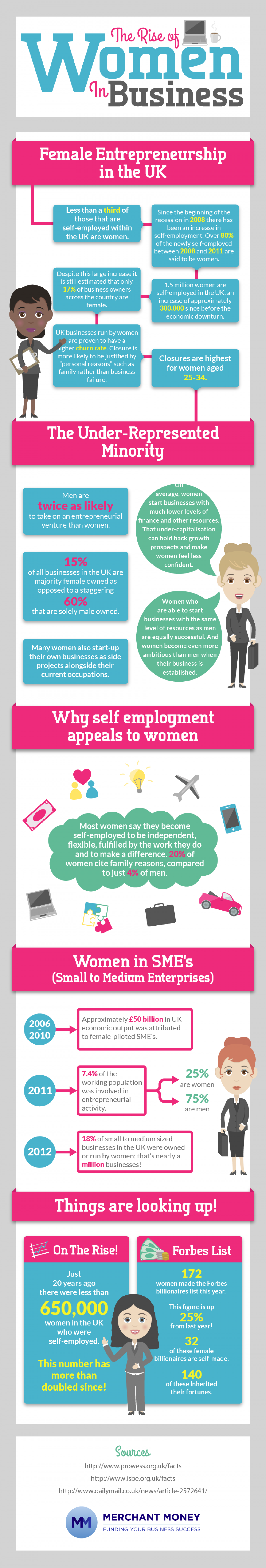 The Rise Of Women In Business Infographic