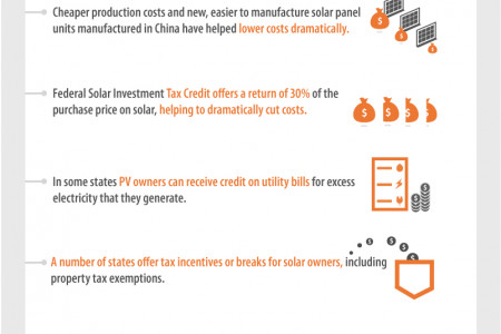 The Rising Affordability of Solar Power [INFOGRAPHIC] Infographic