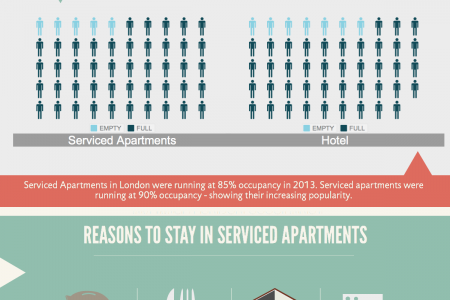 The Rising Popularity of Serviced Apartments Infographic