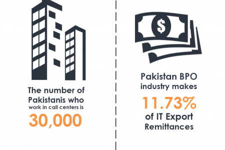 The Rising potential of Call center industry in Pakistan Infographic