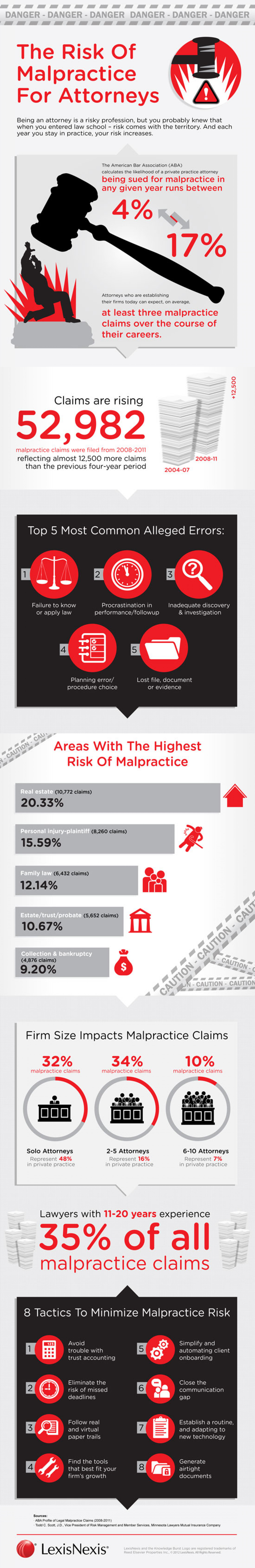 The Risk of Malpractice for Attorneys Infographic