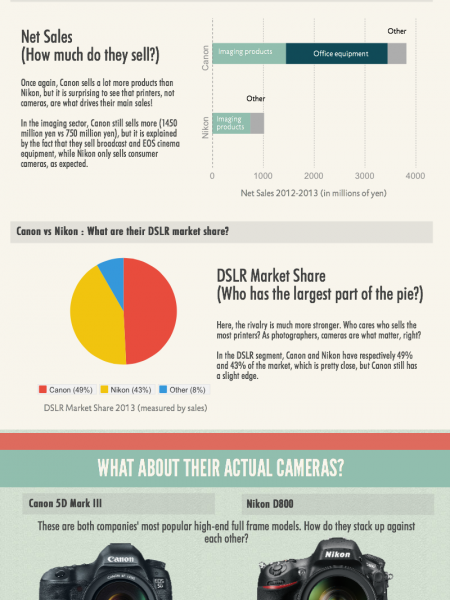 The Rivalry Between Canon and Nikon Infographic