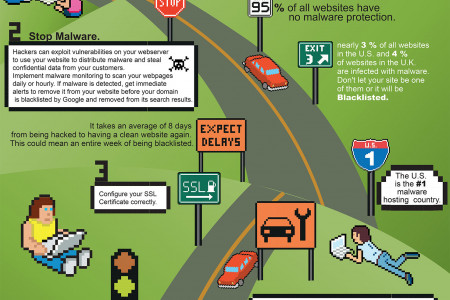The road to a secure website Infographic