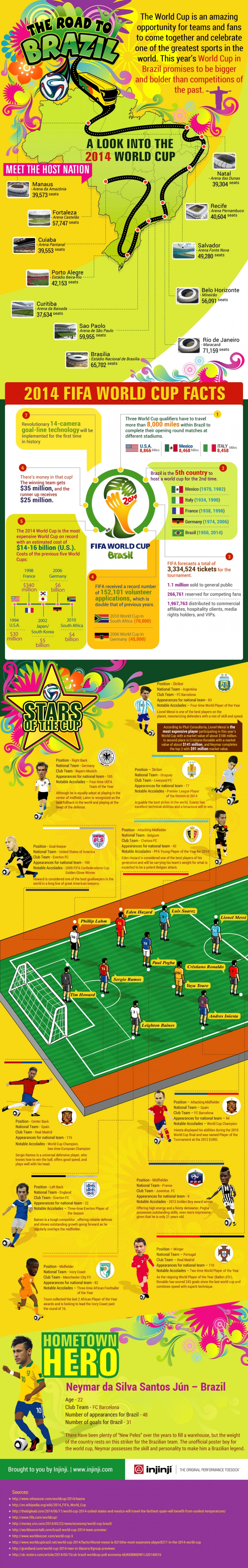 The Road to Brazil: A Look into the 2014 World Cup Infographic