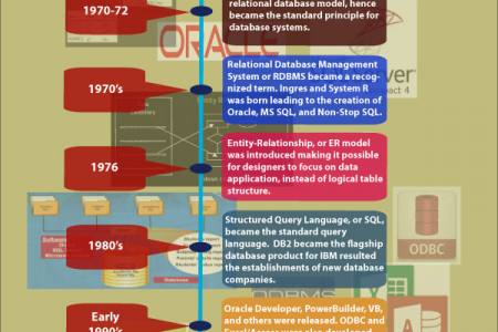 The Road to Database Technology Infographic