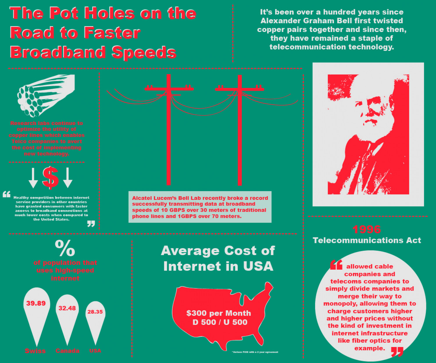 The Road to Faster Broadband Speeds Infographic