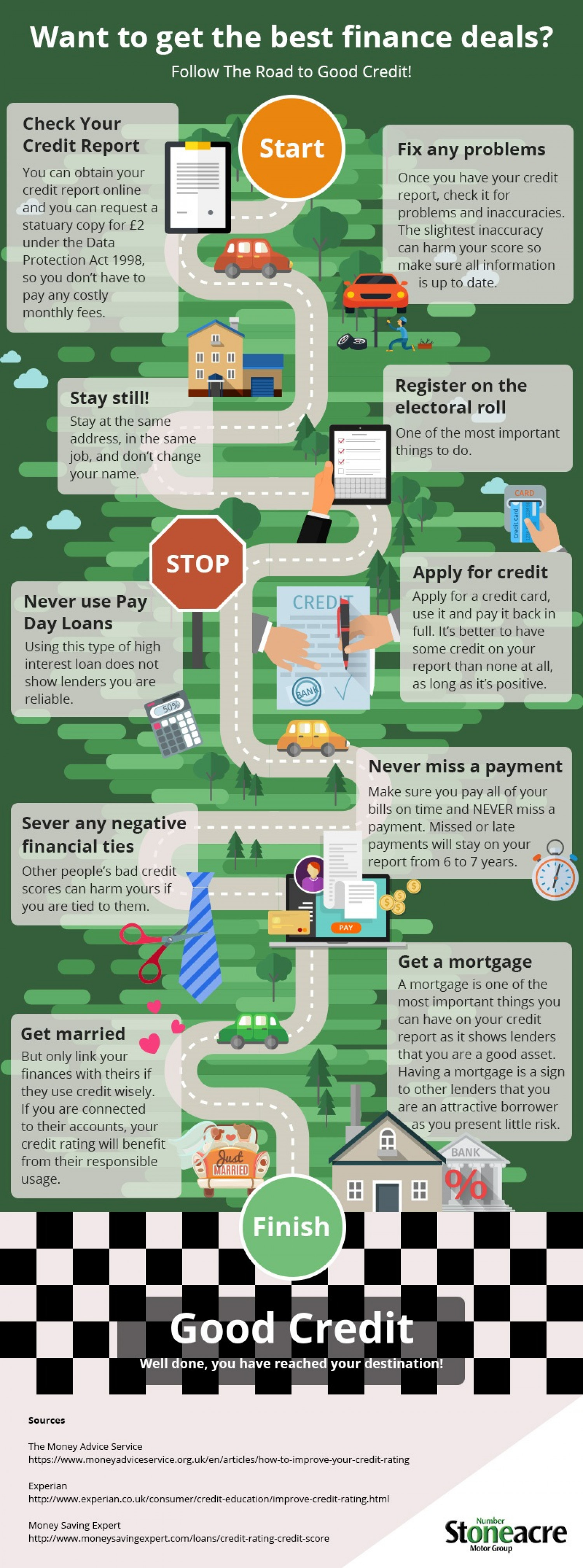 The Road to Good Credit Infographic
