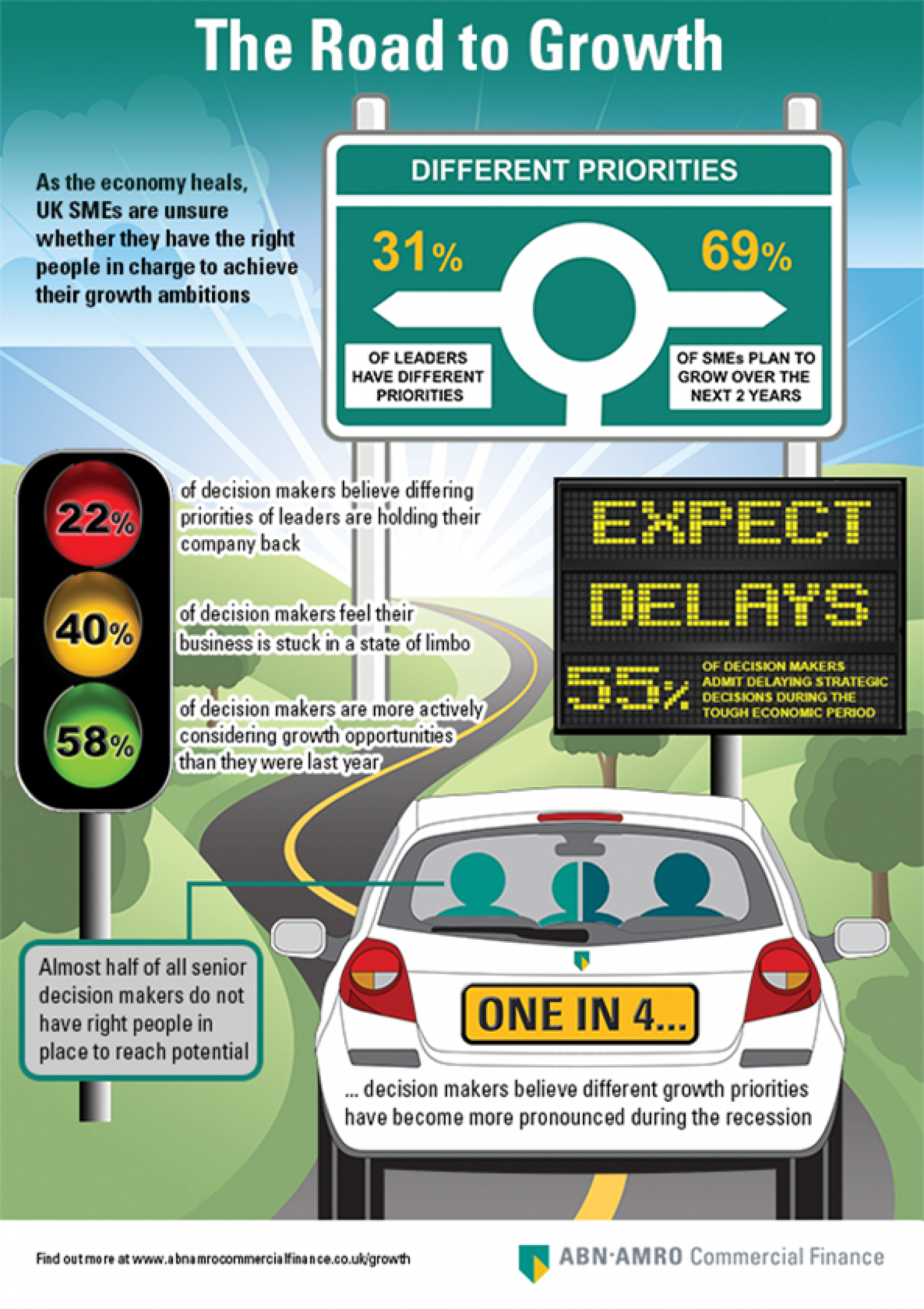 The Road to Growth Infographic