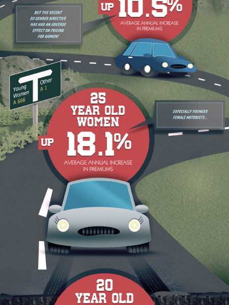 The Road To Hell For Young Women Drivers Infographic