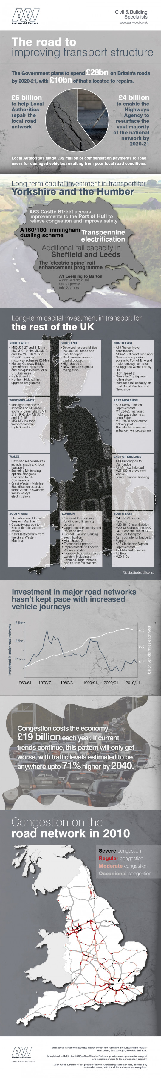 The road to improving transport structure