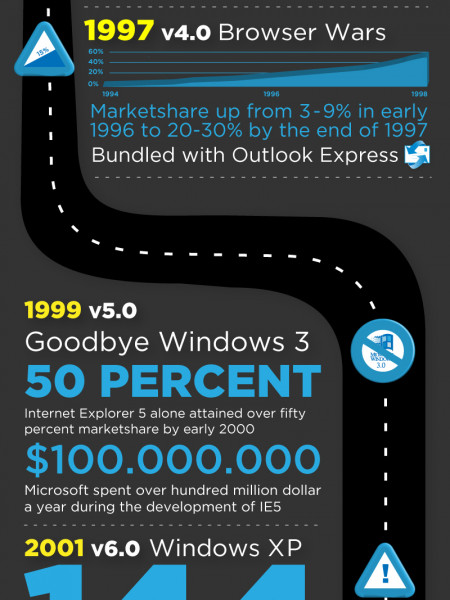 The Road to Internet Explorer 9 Infographic
