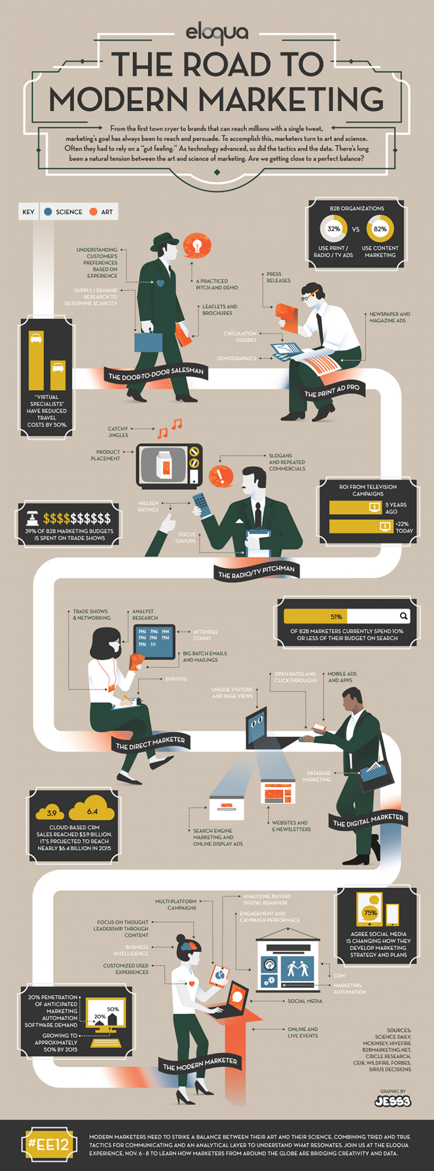 The Road to Modern Marketing Infographic