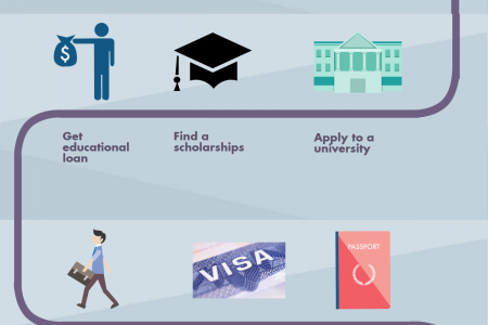 The Roadmap of Home to Abroad for Study Infographic