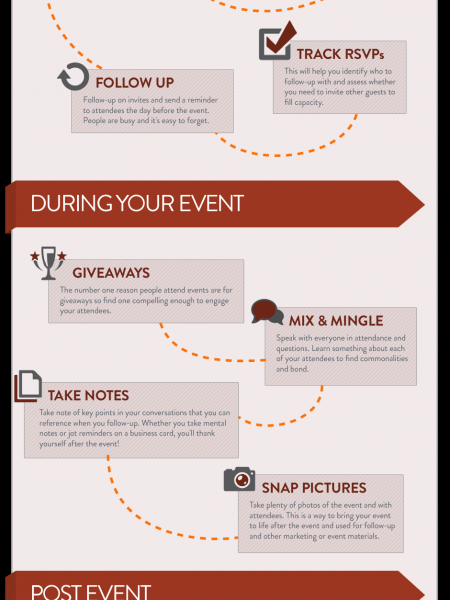 The Roadmap to a Successful Event Infographic