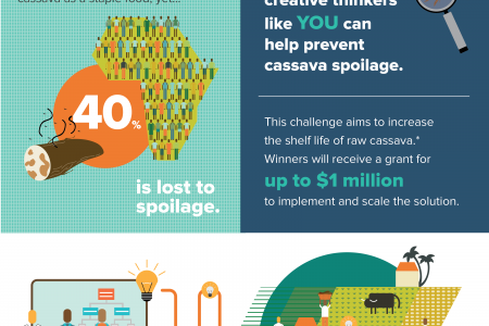 The Rockefeller Foundation Cassava Innovation Challenge Infographic