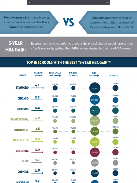The ROI of an MBA Infographic