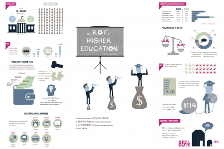The ROI of higher education Infographic