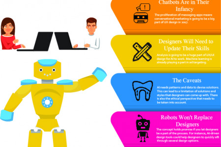 The Role of AI in UX Design Infographic