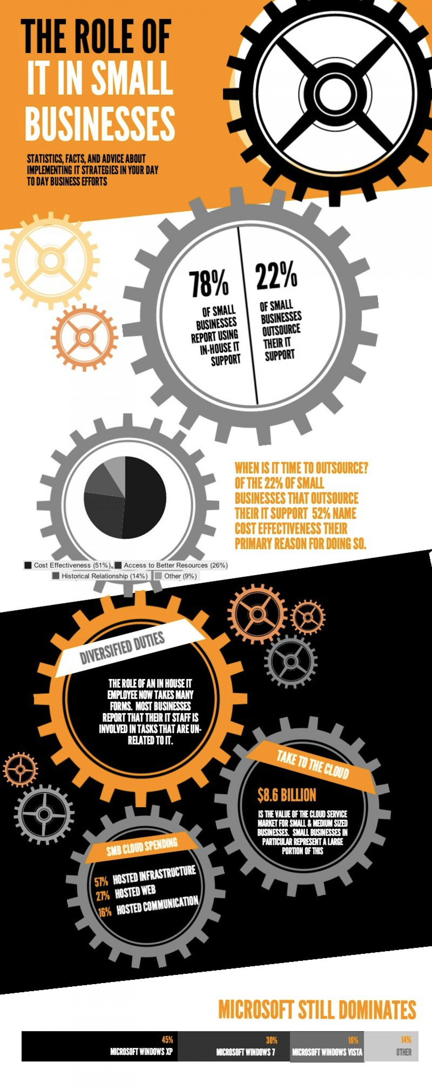 The Role of IT in Small Businesses Infographic