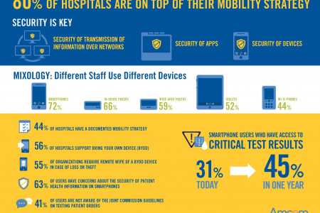 The Role of Mobility Strategies in Healthcare  Infographic