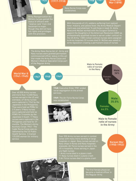 The Role of Nursing in the Military Infographic