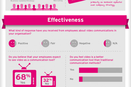 The Role of Video in Employee Communications Infographic