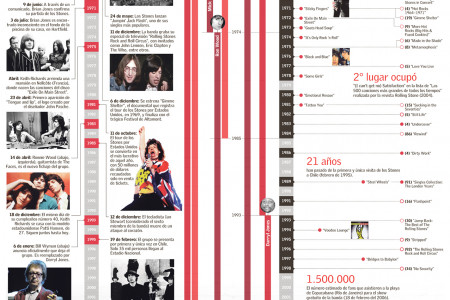 The Rolling Stones 54 years of Rock and Roll Infographic