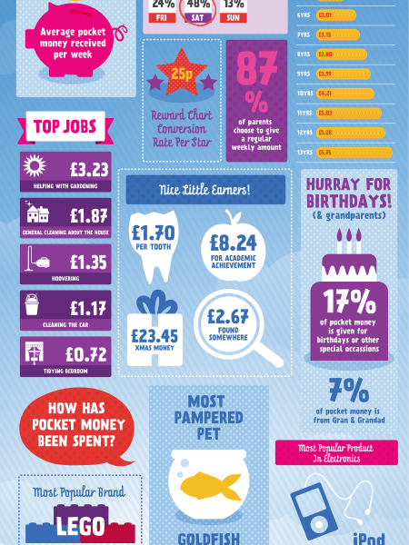 The Roosterbank Pocket Money Index April 2013 Infographic