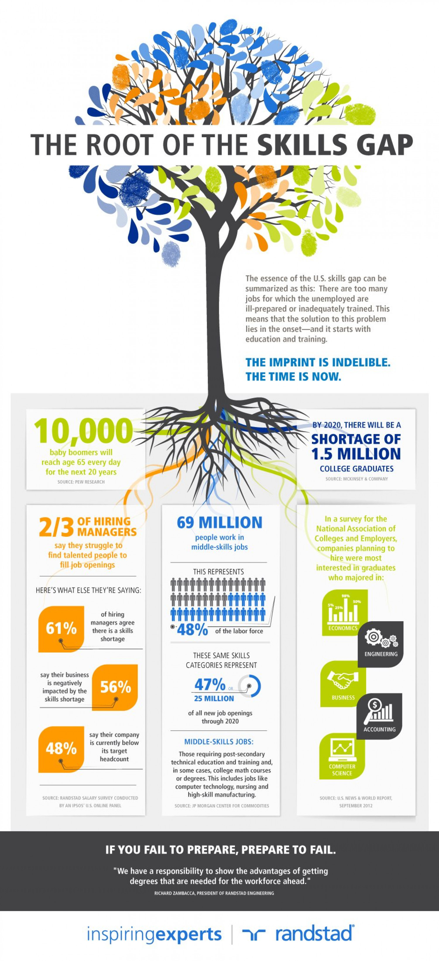 The Root of the Skills Gap Infographic