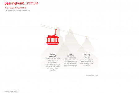 The route to real-time in regulatory reporting Infographic