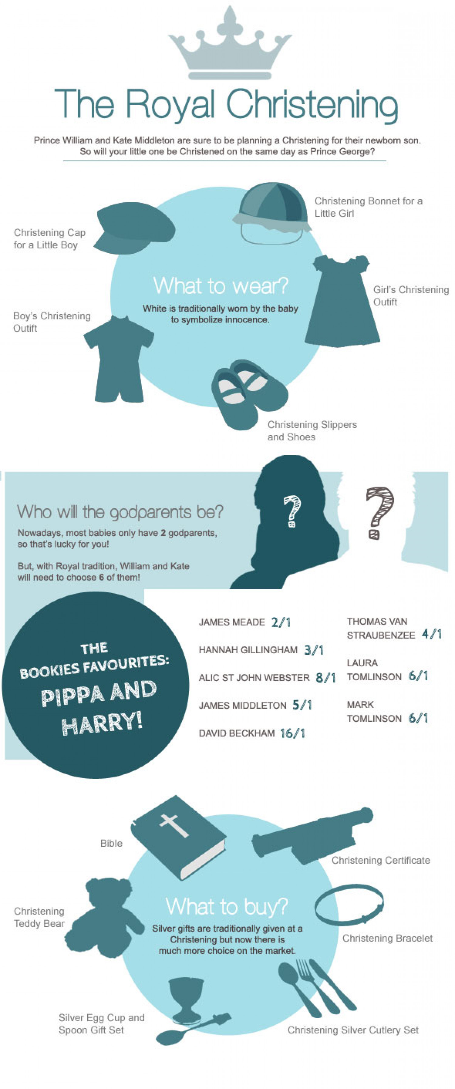 The Royal Christening Infographic