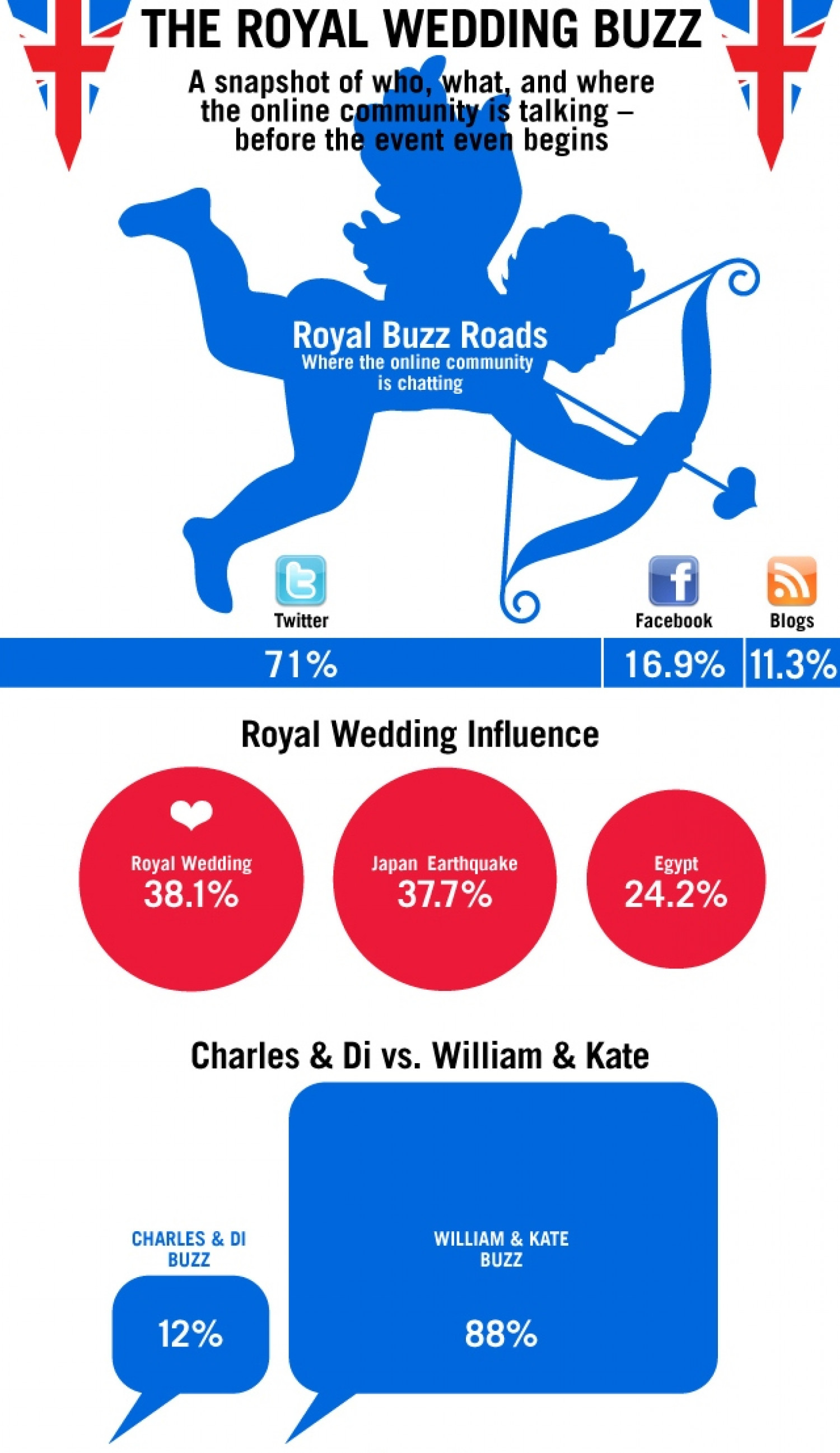 The Royal Wedding Buzz Infographic