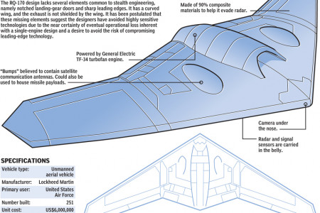 The RQ-170 Sentinel Spy Drone Infographic