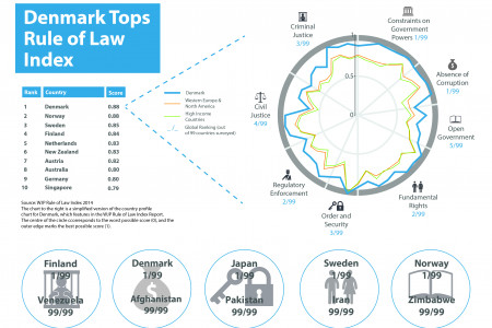 Denmark Tops Rule of Law Index Infographic