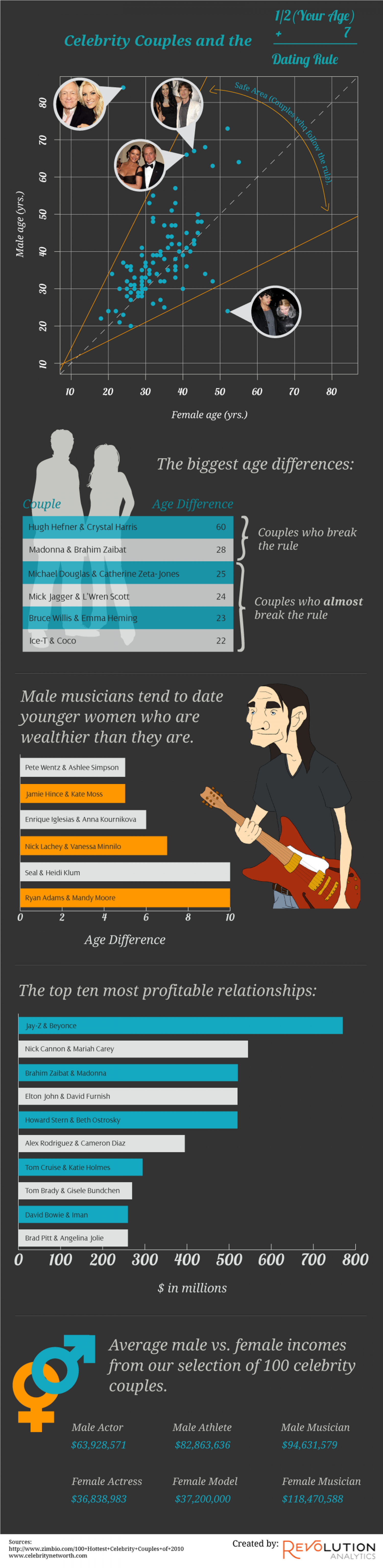 The Rules of Celebrity Dating  Infographic
